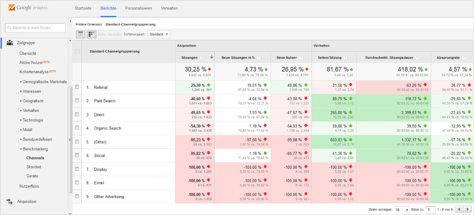 analytics-benchmarking-report-channels