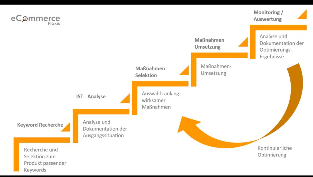 Amazon SEO Optimierung Prozess Vorgehen