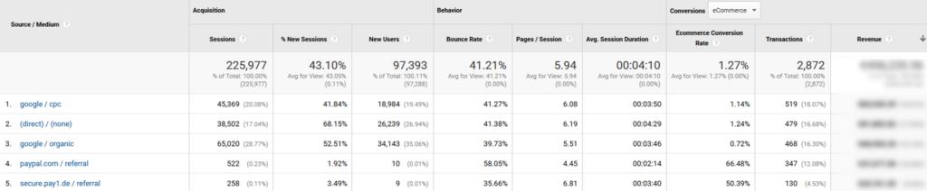 Verweise von Zahlungsanbietern im Google Analytics Report